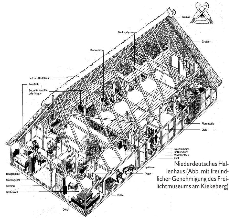 Zeichnung Niederdeutsches Hallenhaus (Teil 2)